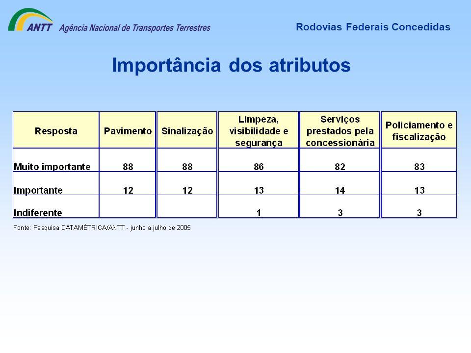 Importância dos atributos Rodovias Federais Concedidas