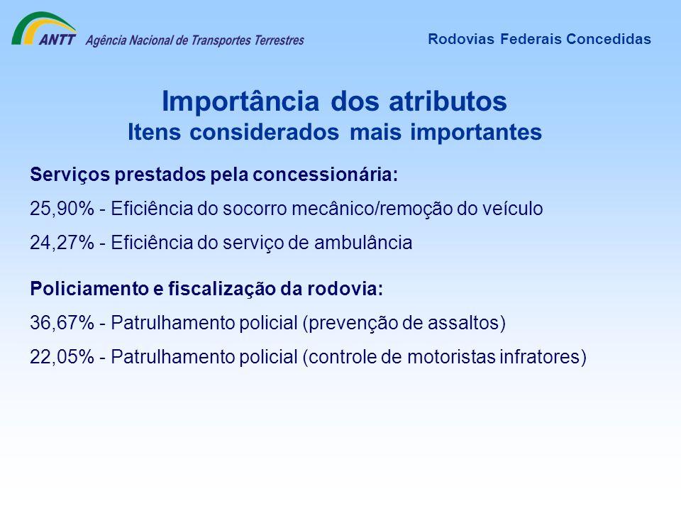 Policiamento e fiscalização da rodovia: 36,67% - Patrulhamento policial (prevenção de assaltos) 22,05% - Patrulhamento policial (controle de motorista