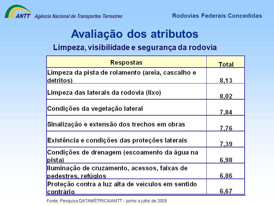 Avaliação dos atributos Rodovias Federais Concedidas Limpeza, visibilidade e segurança da rodovia