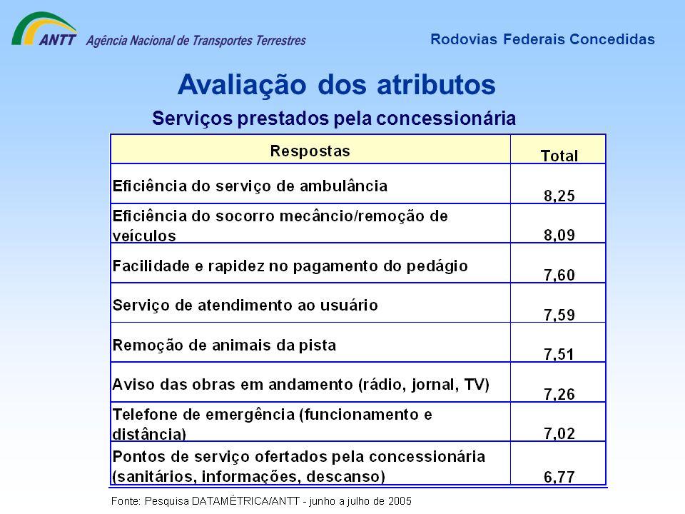 Avaliação dos atributos Rodovias Federais Concedidas Serviços prestados pela concessionária