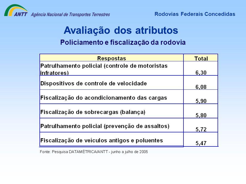 Avaliação dos atributos Rodovias Federais Concedidas Policiamento e fiscalização da rodovia