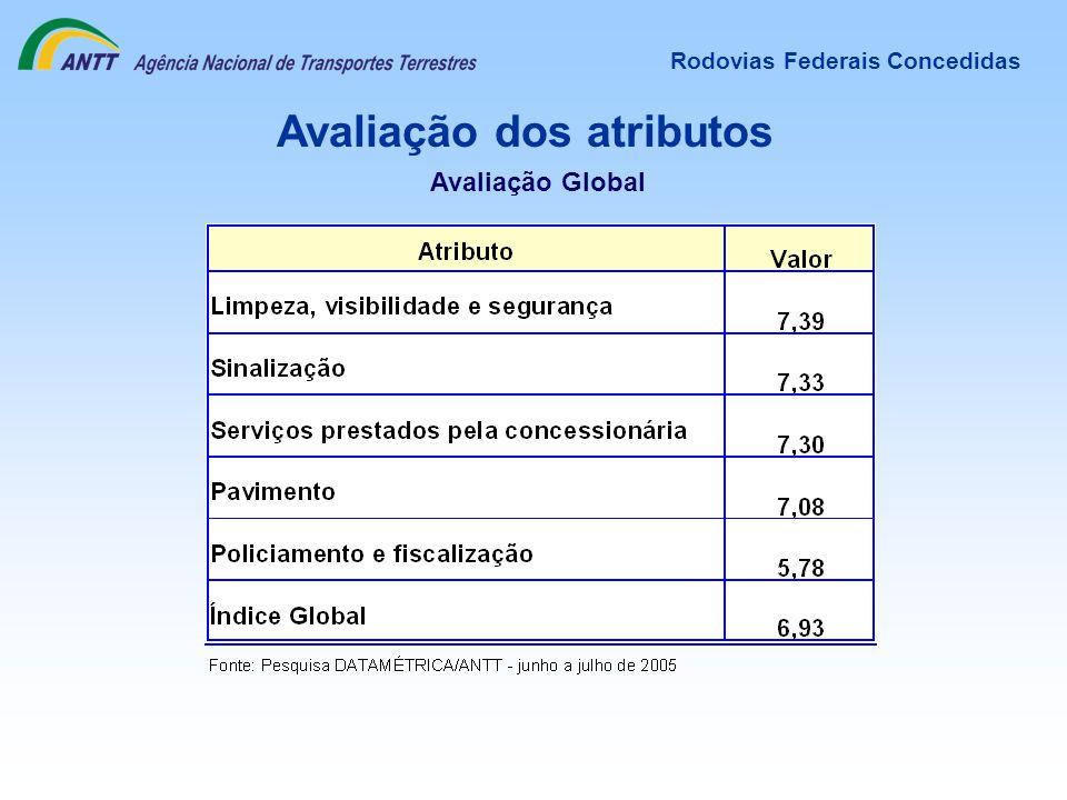 Avaliação dos atributos Rodovias Federais Concedidas Avaliação Global