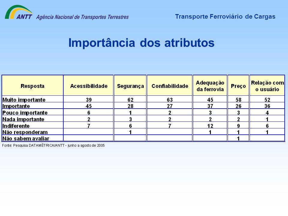 Importância dos atributos Transporte Ferroviário de Cargas