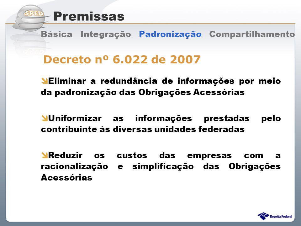 Sistema Público de Escrituração Digital Premissas Básica Integração Padronização Compartilhamento Eliminar a redundância de informações por meio da pa