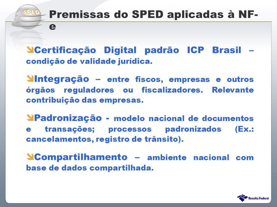 Sistema Público de Escrituração Digital Premissas do SPED aplicadas à NF- e Certificação Digital padrão ICP Brasil – condição de validade jurídica. In
