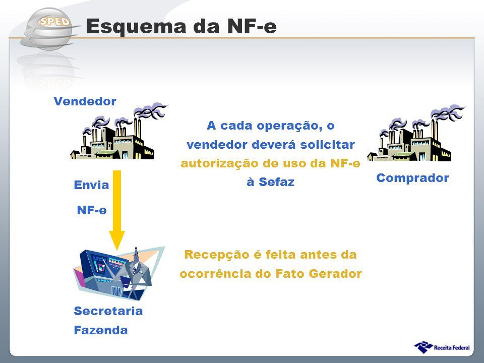 Sistema Público de Escrituração Digital Vendedor Comprador Secretaria Fazenda Envia NF-e A cada operação, o vendedor deverá solicitar autorização de u