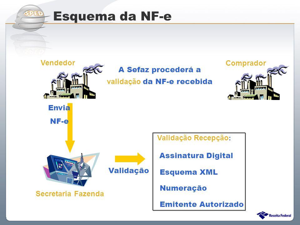 Sistema Público de Escrituração Digital A Sefaz procederá a validação da NF-e recebida Validação Vendedor Comprador Secretaria Fazenda Envia NF-e Vali