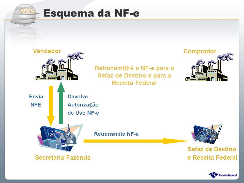 Sistema Público de Escrituração Digital Retransmitirá a NF-e para a Sefaz de Destino e para a Receita Federal Retransmite NF-e Secretaria Fazenda Envi
