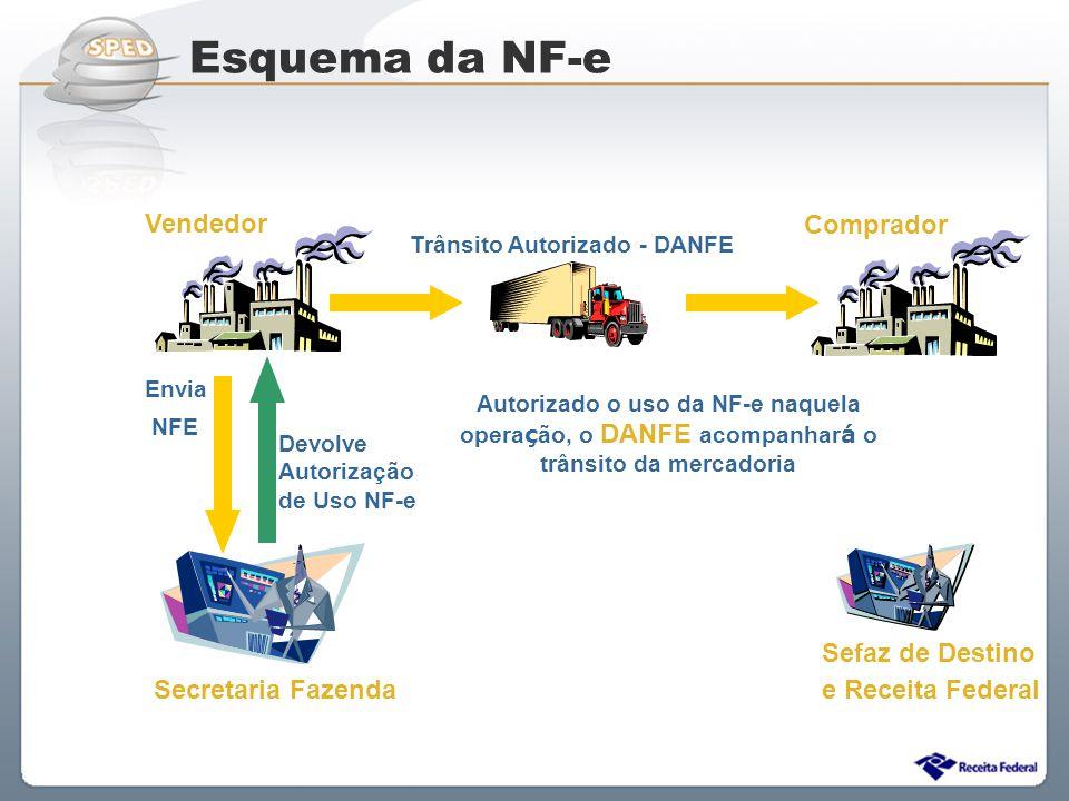 Sistema Público de Escrituração Digital Envia NFE Devolve Autorização de Uso NF-e Trânsito Autorizado - DANFE Autorizado o uso da NF-e naquela opera ç
