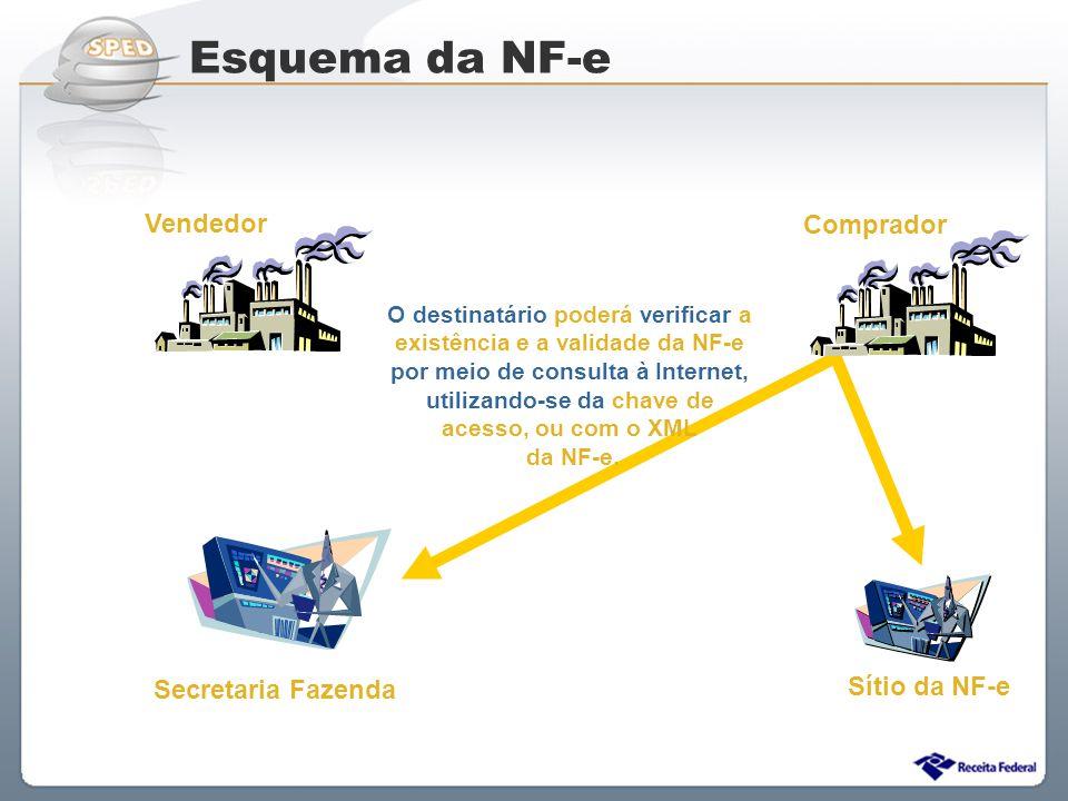 Sistema Público de Escrituração Digital O destinatário poderá verificar a existência e a validade da NF-e por meio de consulta à Internet, utilizando-