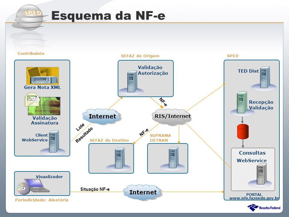 Sistema Público de Escrituração Digital Recepção Validação PORTAL www.nfe.fazenda.gov.br Lote Resultado NF-e Client WebService Consultas Validação Aut