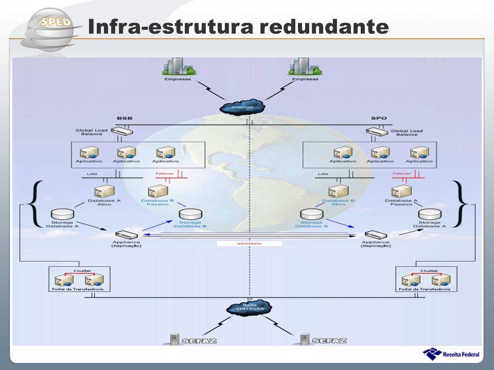 Sistema Público de Escrituração Digital Infra-estrutura redundante