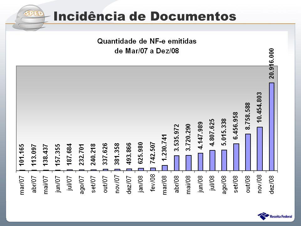 Sistema Público de Escrituração Digital Incidência de Documentos