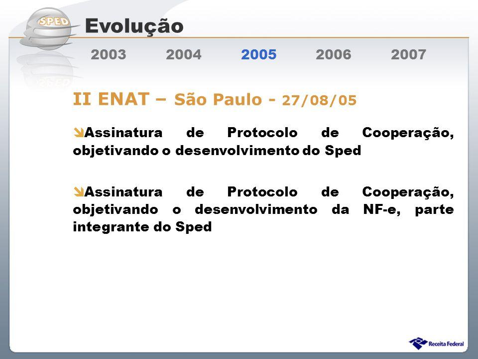 Sistema Público de Escrituração Digital 2003 2004 2005 2006 2007 II ENAT – São Paulo - 27/08/05 Assinatura de Protocolo de Cooperação, objetivando o d