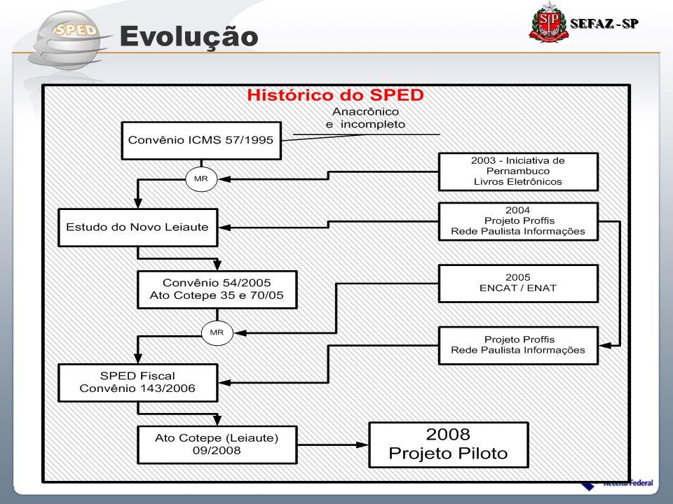 Sistema Público de Escrituração Digital Evolução SEFAZ - SP