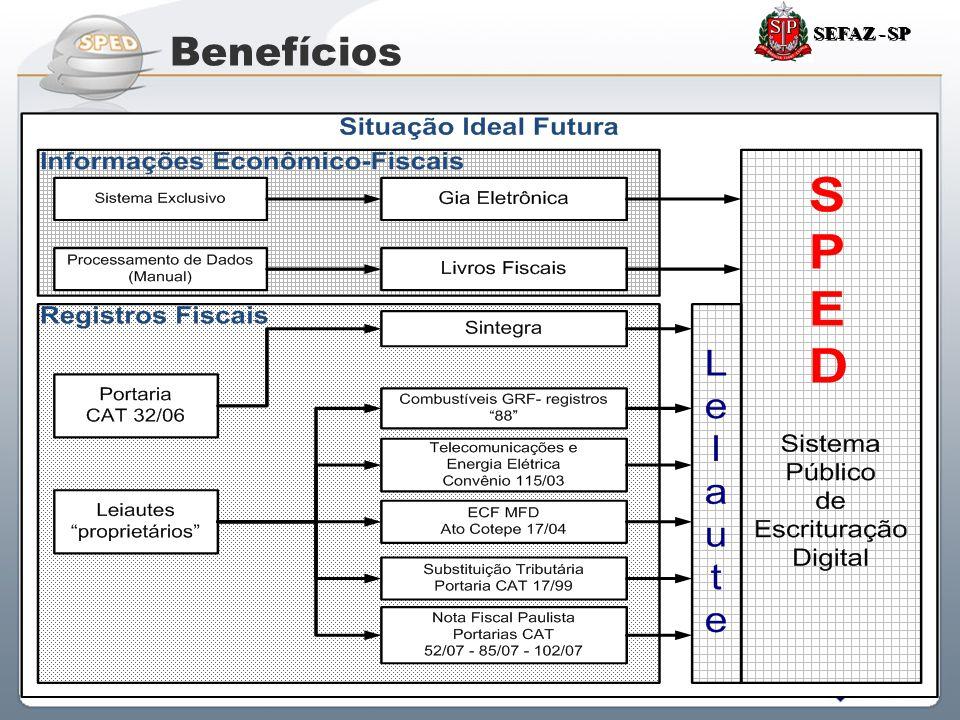 Sistema Público de Escrituração Digital Benefícios SEFAZ - SP