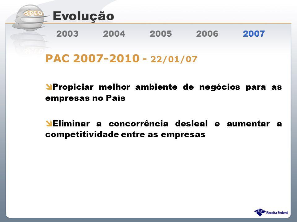 Sistema Público de Escrituração Digital 2003 2004 2005 2006 2007 PAC 2007-2010 - 22/01/07 Propiciar melhor ambiente de negócios para as empresas no Pa