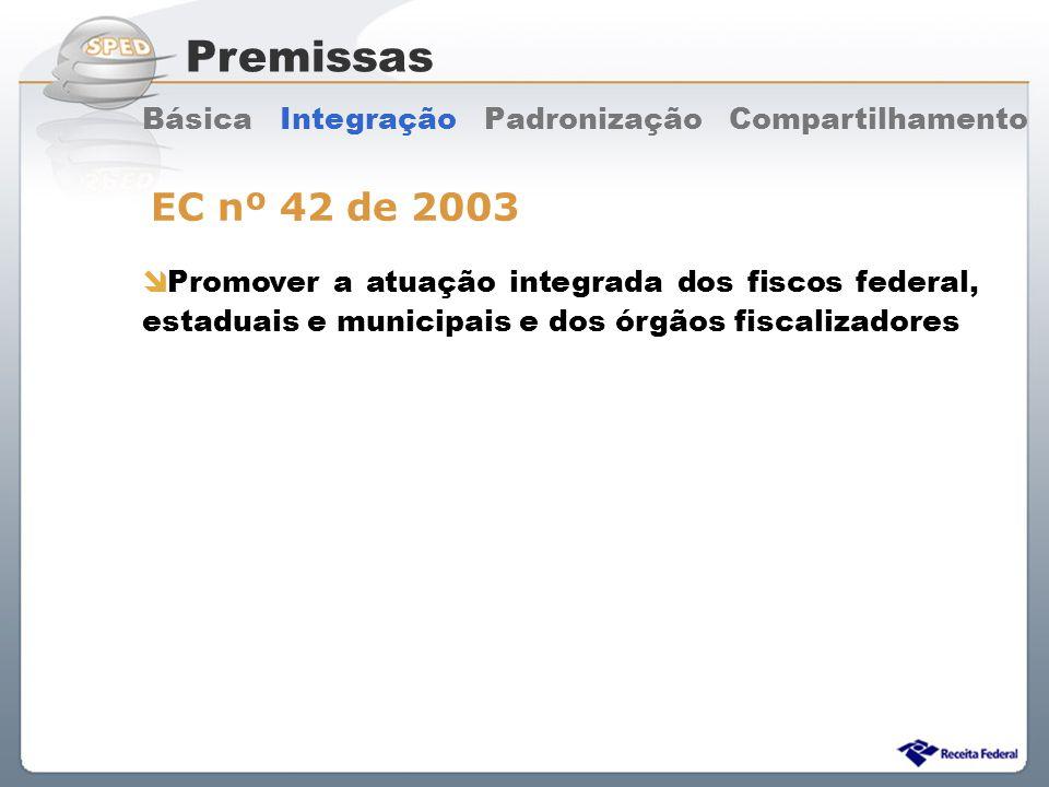 Sistema Público de Escrituração Digital Promover a atuação integrada dos fiscos federal, estaduais e municipais e dos órgãos fiscalizadores Premissas