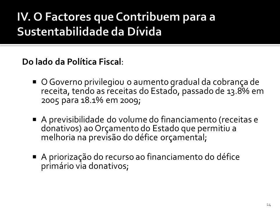 14 Do lado da Política Fiscal: O Governo privilegiou o aumento gradual da cobrança de receita, tendo as receitas do Estado, passado de 13.8% em 2005 p