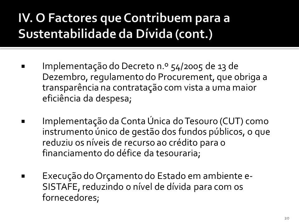 20 IV. O Factores que Contribuem para a Sustentabilidade da Dívida (cont.) Implementação do Decreto n.º 54/2005 de 13 de Dezembro, regulamento do Proc