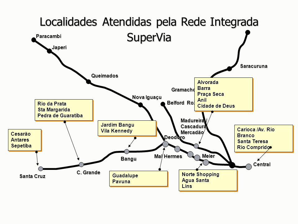 Belford Roxo Nova Iguaçu Japeri Paracambi Queimados Santa Cruz Cesarão Antares Sepetiba Cesarão Antares Sepetiba Gramacho Saracuruna Localidades Atend