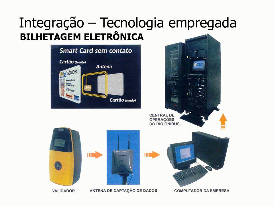 Integração – Tecnologia empregada BILHETAGEM ELETRÔNICA