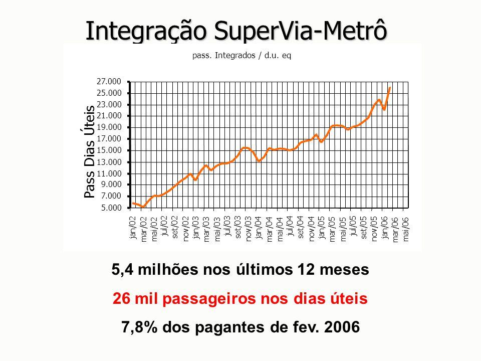 Integração SuperVia-Metrô 5,4 milhões nos últimos 12 meses 26 mil passageiros nos dias úteis 7,8% dos pagantes de fev. 2006 pass. Integrados / d.u. eq