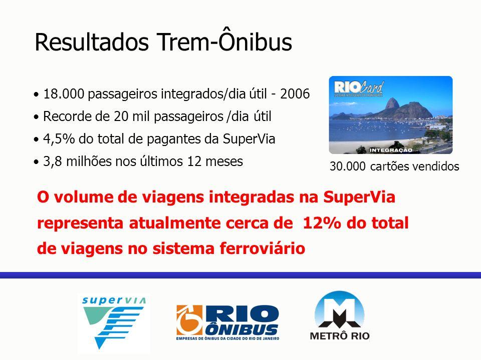 Resultados Trem-Ônibus 18.000 passageiros integrados/dia útil - 2006 Recorde de 20 mil passageiros /dia útil 4,5% do total de pagantes da SuperVia 3,8