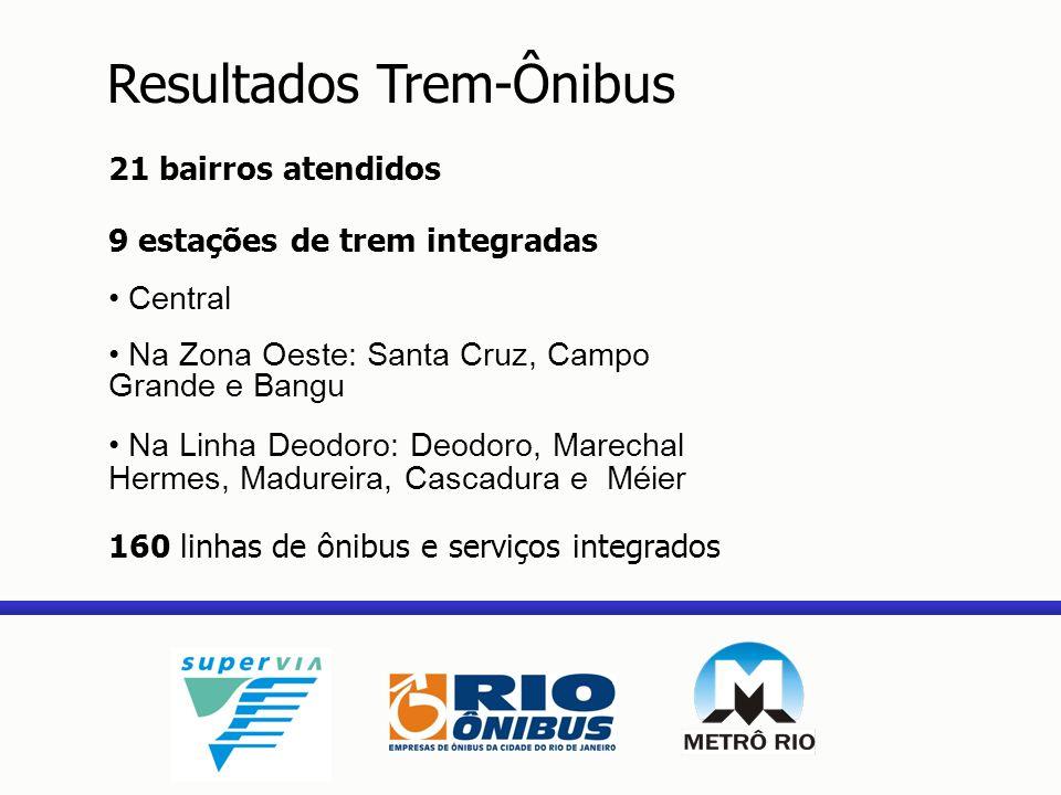Resultados Trem-Ônibus 21 bairros atendidos 9 estações de trem integradas Central Na Zona Oeste: Santa Cruz, Campo Grande e Bangu Na Linha Deodoro: De