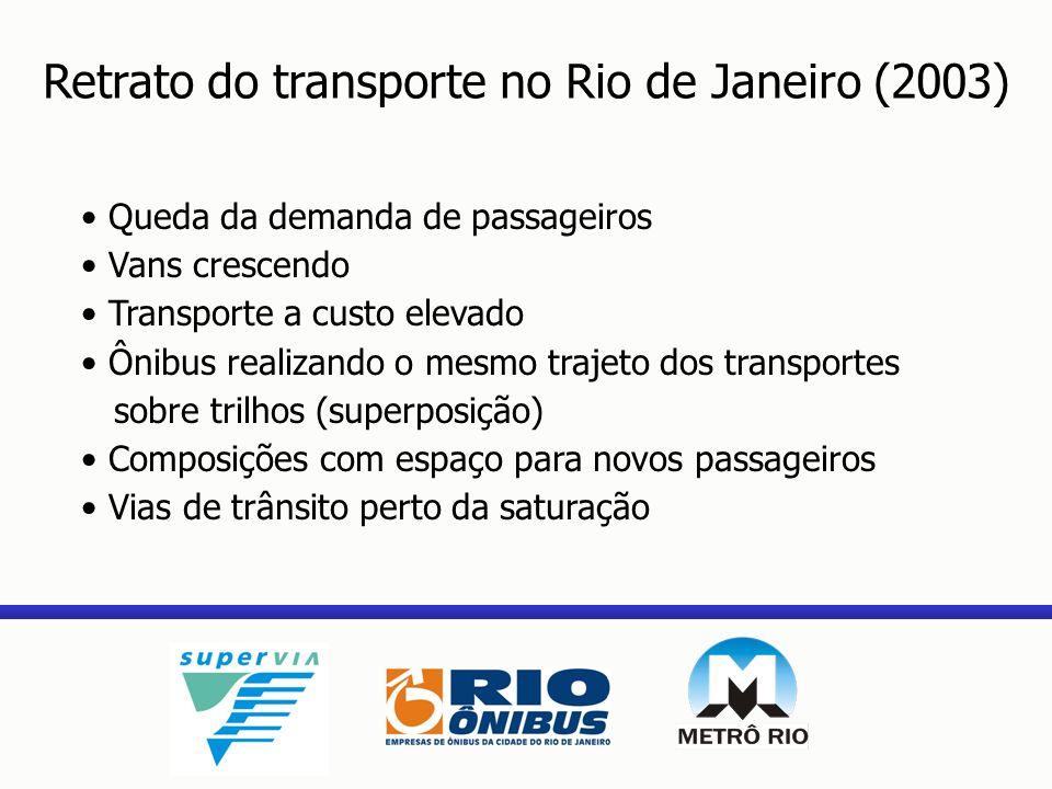 Região Metropolitana do Rio de Janeiro Divisão Modal Transporte Público Dados PDTU 2003 Ônibus 71% Trem 3% Metrô 4% Alternativo 18% Barcas 1% Fretamento/Escolar 3% Fonte: PDTU/Sectran Total Viagens: 19,92 milhões/dia Total Motorizados: 12,53 milhões/dia Total Públicos: 9,29 milhões/dia