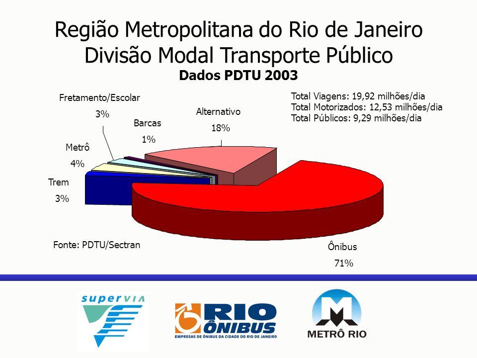 Região Metropolitana do Rio de Janeiro Divisão Modal Transporte Público Dados PDTU 2003 Ônibus 71% Trem 3% Metrô 4% Alternativo 18% Barcas 1% Fretamen