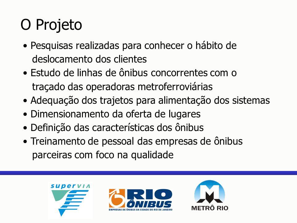 Pesquisas realizadas para conhecer o hábito de deslocamento dos clientes Estudo de linhas de ônibus concorrentes com o traçado das operadoras metrofer