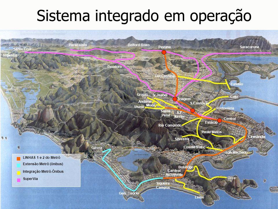 Santa Cruz Sistema integrado em operação Extensão Metrô (ônibus) LINHAS 1 e 2 do Metrô Integração Metrô-Ônibus SuperVia Gávea Gen. Osório Lgo.Machado