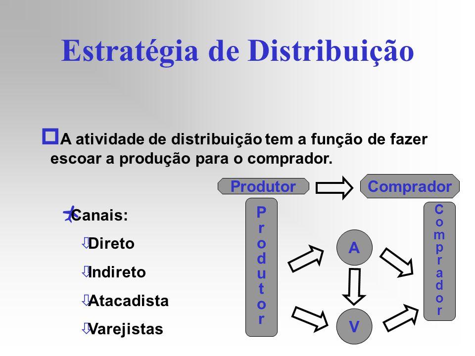 Estratégia de Distribuição p A atividade de distribuição tem a função de fazer escoar a produção para o comprador. Canais: òDireto òIndireto òAtacadis
