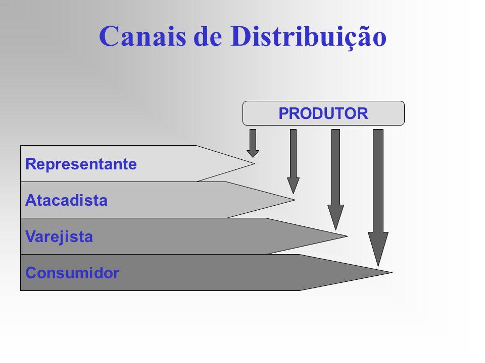 Canais de Distribuição Representante Atacadista Varejista Consumidor PRODUTOR