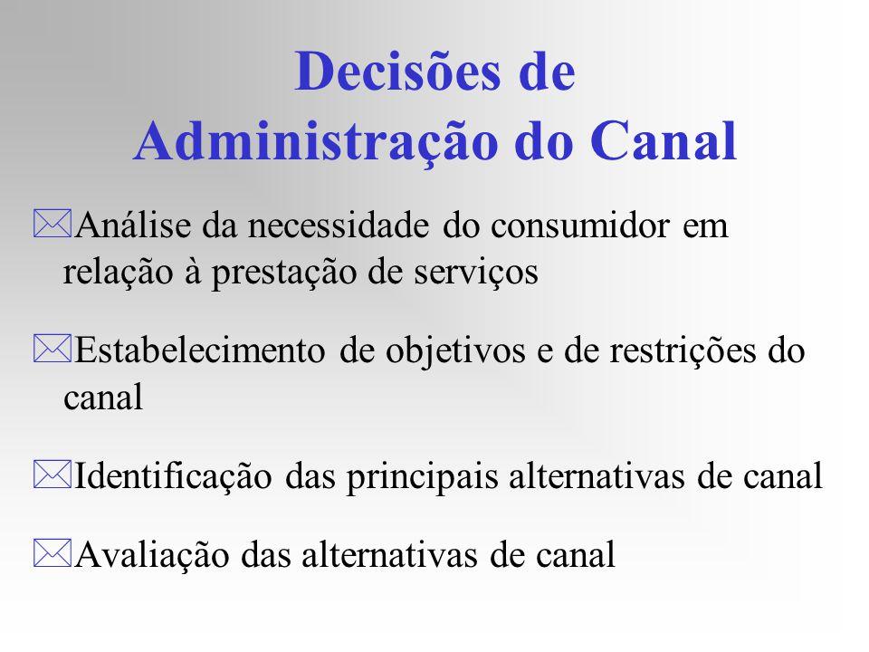 Decisões de Administração do Canal *Análise da necessidade do consumidor em relação à prestação de serviços *Estabelecimento de objetivos e de restriç