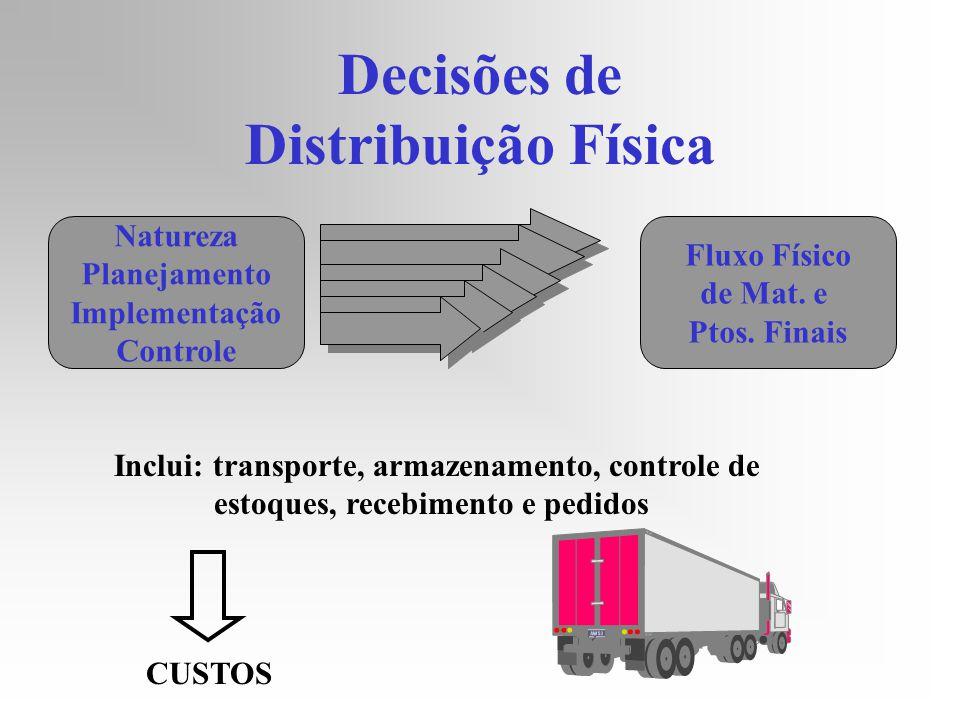 Decisões de Distribuição Física Natureza Planejamento Implementação Controle Fluxo Físico de Mat. e Ptos. Finais Inclui: transporte, armazenamento, co
