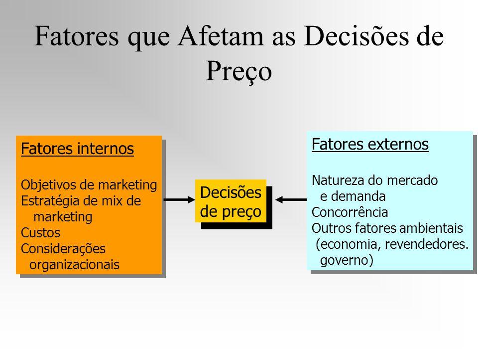 Fatores que Afetam as Decisões de Preço Fatores internos Objetivos de marketing Estratégia de mix de marketing Custos Considerações organizacionais Fa
