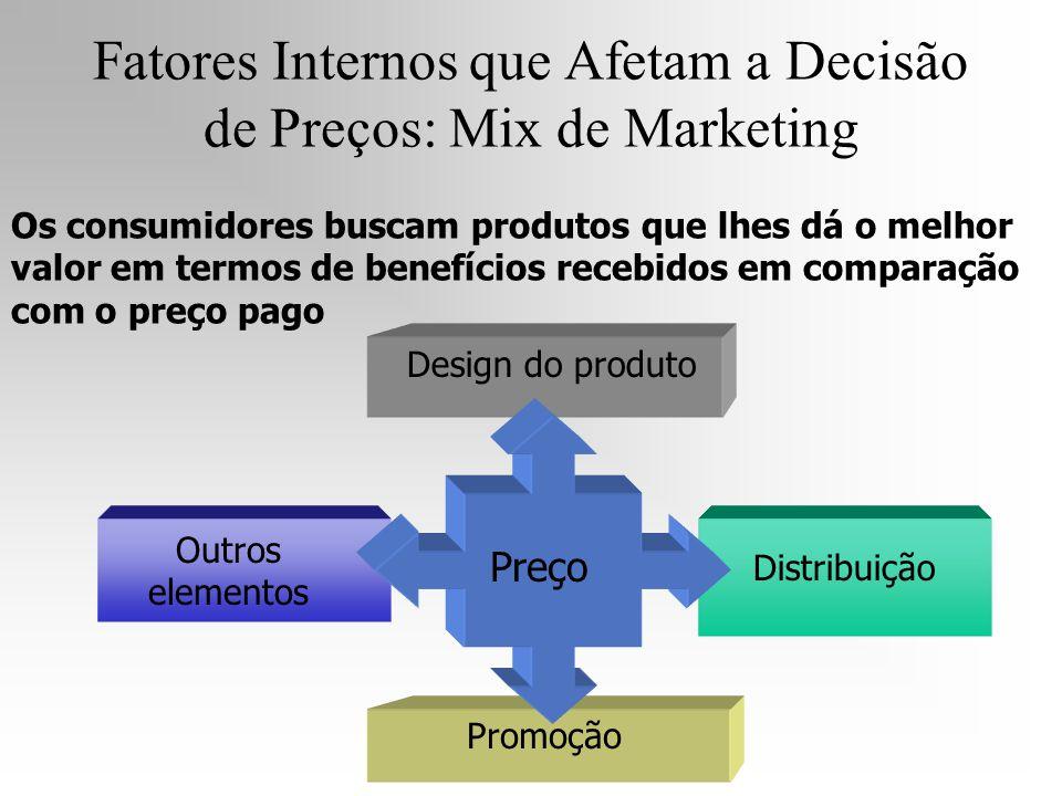 Preço Design do produto Distribuição Promoção Outros elementos Fatores Internos que Afetam a Decisão de Preços: Mix de Marketing Os consumidores busca