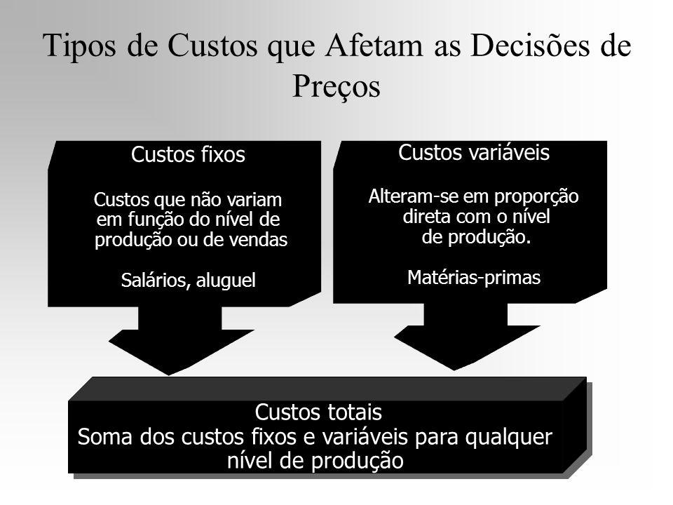 Tipos de Custos que Afetam as Decisões de Preços Custos totais Soma dos custos fixos e variáveis para qualquer nível de produção Custos totais Soma do