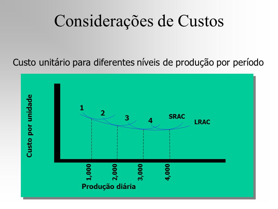 Considerações de Custos Custo por unidade 1 2 3 4 SRAC LRAC Produção diária 1,0002,0003,0004,000 Custo unitário para diferentes níveis de produção por