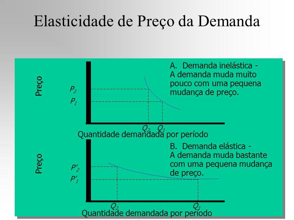 Elasticidade de Preço da Demanda Preço Quantidade demandada por período A. Demanda inelástica - A demanda muda muito pouco com uma pequena mudança de
