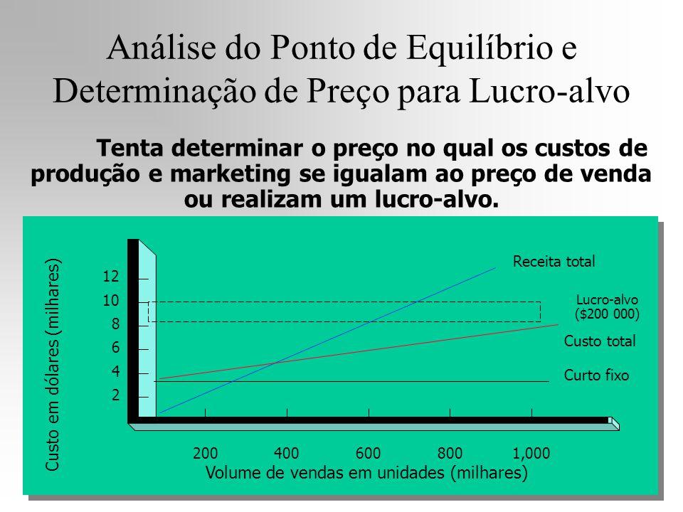 Análise do Ponto de Equilíbrio e Determinação de Preço para Lucro-alvo 2 4 6 8 10 12 2004006008001,000 Receita total Custo total Curto fixo Lucro-alvo