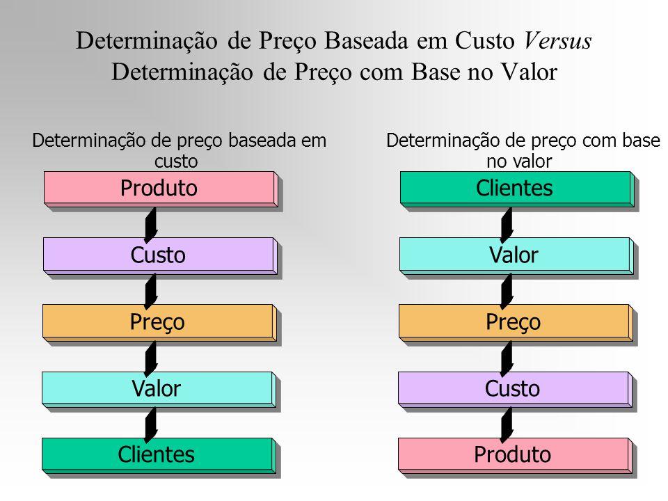Produto Custo Preço Valor Clientes Valor Preço Custo Produto Determinação de preço baseada em custo Determinação de preço com base no valor Determinaç