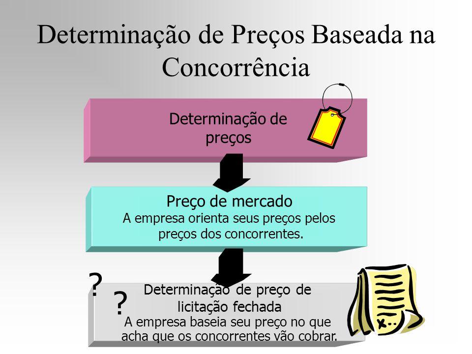 Determinação de preços Determinação de preço de licitação fechada A empresa baseia seu preço no que acha que os concorrentes vão cobrar. Preço de merc