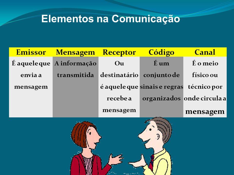 EmissorMensagemReceptorCódigoCanal É aquele que envia a mensagem A informação transmitida Ou destinatário é aquele que recebe a mensagem É um conjunto de sinais e regras organizados É o meio físico ou técnico por onde circula a mensagem Elementos na Comunicação