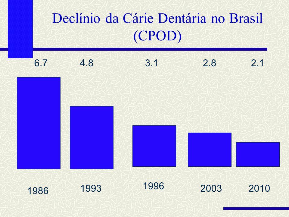 Declínio da Cárie Dentária no Brasil (CPOD) 6.74.83.12.8 1986 1993 1996 2003 2.1 2010