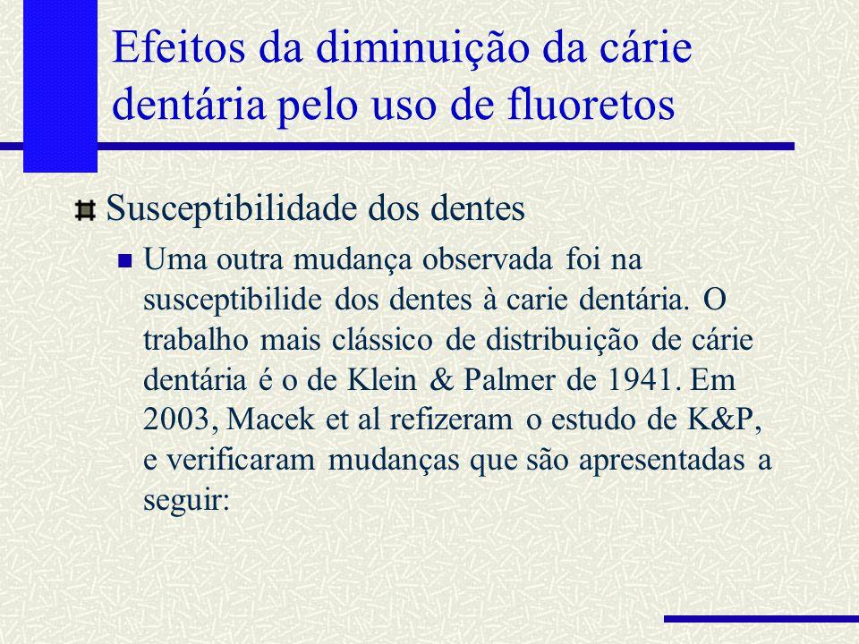 Efeitos da diminuição da cárie dentária pelo uso de fluoretos Susceptibilidade dos dentes Uma outra mudança observada foi na susceptibilide dos dentes