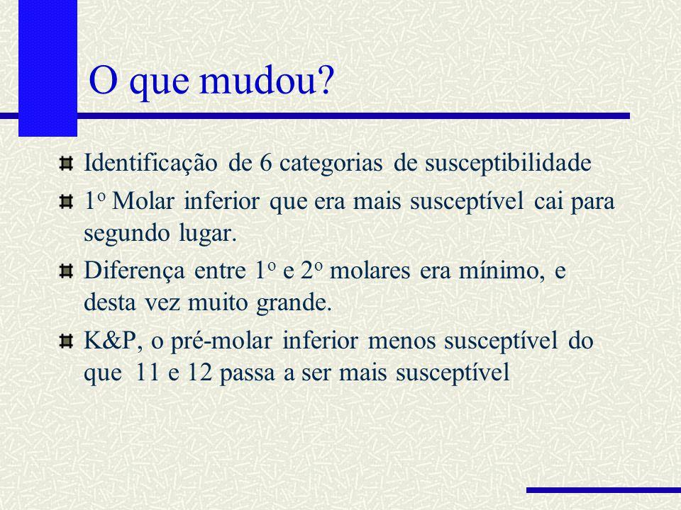 O que mudou? Identificação de 6 categorias de susceptibilidade 1 o Molar inferior que era mais susceptível cai para segundo lugar. Diferença entre 1 o