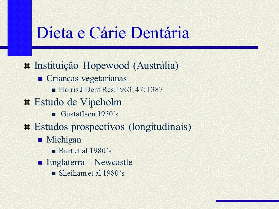 Dieta e Cárie Dentária Instituição Hopewood (Austrália) Crianças vegetarianas Harris J Dent Res,1963; 47: 1387 Estudo de Vipeholm Gustaffson,1950´s Es